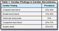 sarcoid prednisone dosage
