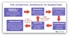 scientific approach to marketing