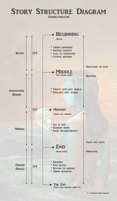 I like this as a general guide to novel structure. However many resources I've r. - I like this as a general guide to novel structure. However many resources I've read warn against - Creative Writing Tips, Book Writing Tips, Writing Process, Writing Resources, Writing Help, Writing Ideas, Writing Guide, Easy Writing, Start Writing