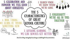 This page describes and provides links to the three most useful aspects of culture; behaviours, symbols and systems.