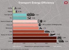 """Képtalálat a következőre: """"sustainable transportation infographics"""""""