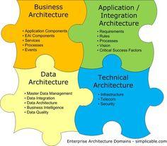 The 90 second version of TOGAF — a popular enterprise architecture framework. Technical Architecture, Security Architecture, Business Architecture, Architecture Foundation, Enterprise Architecture, System Architecture, Master Data Management, It Management, Business Management