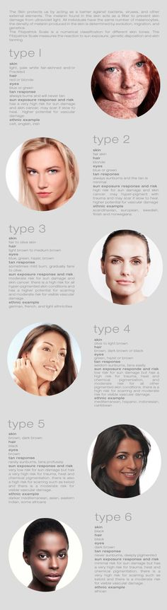 Fitzpatrick Scale is used to determine which treatments are appropriate for your skin.