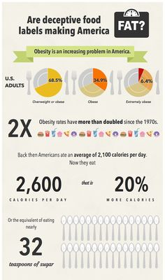How Food Labels Are Making Us Fat (Infographic)