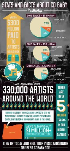 Inside CD Baby: 5M Tracks from 330,000 Artists
