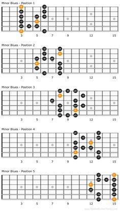 Minor blues scale patterns on guitar fretboard Blues Guitar Chords, Guitar Chords And Scales, Blues Guitar Lessons, Music Theory Guitar, Basic Guitar Lessons, Guitar Chords For Songs, Jazz Guitar, Music Guitar, Music Chords