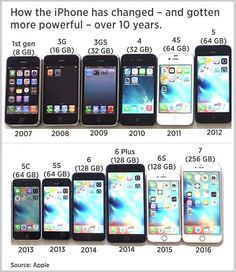 10 Years Ago Today The Apple IPhone Made Its Debut