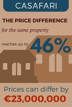 Price Difference in a Prime #RealEstate Market in #Spain #Mallorca reaches 46% (€23Mio.)