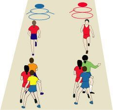 Super Group Gym Games For Kids Relay Races 28 Ideas Physical Education Activities, Pe Activities, Gross Motor Activities, Activity Games, Health Education, Kids Relay Races, Relay Games, Youth Games, Gym Games For Kids
