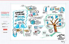 Our Graphic Recording of Content as Means for Social Change at SXSW 2012