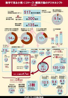 数字で見る小売・Eコマース・購買行動のデジタルシフト | デジタルマーケティングジャーナル Digital Marketing Journal