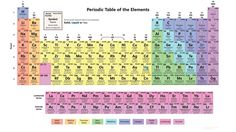 this printable color periodic table chart is colored to separate by element groups each cell contains the elements atomic number symbol name and mass