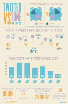 Business Social Media Interactions In GCC To Grow In 2013 (Social Media Infographics) Marketing Digital, E-mail Marketing, Online Marketing, Social Media Marketing, Content Marketing, Business Marketing, Affiliate Marketing, Social Business, Business Education