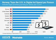 Digital Ad Spend per Person by Country in 2013