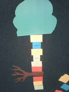 Conversation Tree-The goal is to have a tree that is colorful and very tall.  When an off-topic comment is made-a branch is made. Obviously, a tree without branches sticking out all over is the goal. Pinned by SOS Inc. Resources.  Follow all our boards at http://pinterest.com/sostherapy  for therapy resources.
