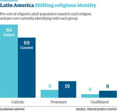 2/3 The number of Catholics in Latin America has dropped 25% since 1970 http://gu.com/p/43a7v/stw via @guardiandata