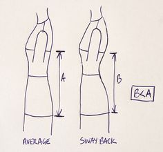 pattern ~ scissors ~ cloth: sway back alterations - my analysis