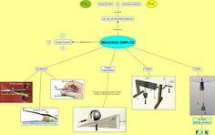 : Mapa conceptual sobre las máquinas simples