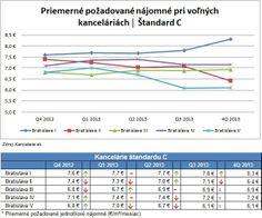 *Report 4Q 2013* Kancelárie Bratislava, štandard C