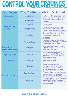 Control your cravings!