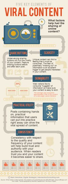 5 Key Elements of Viral Content [Infographic] - What factors help fuel the sharing on online content? #contentmarketing #digitalmarketing