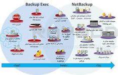 Veritas Backup Exec and NetBackup Easy