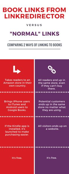 Sell more books with smart links from Linkredirector. Bring your readers to the right store, in the right country, with one smart link. #book-marketing #selfpublish #author
