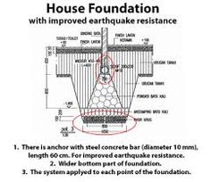 1000 images about earthquake proof structure on pinterest for Earthquake resistant home designs