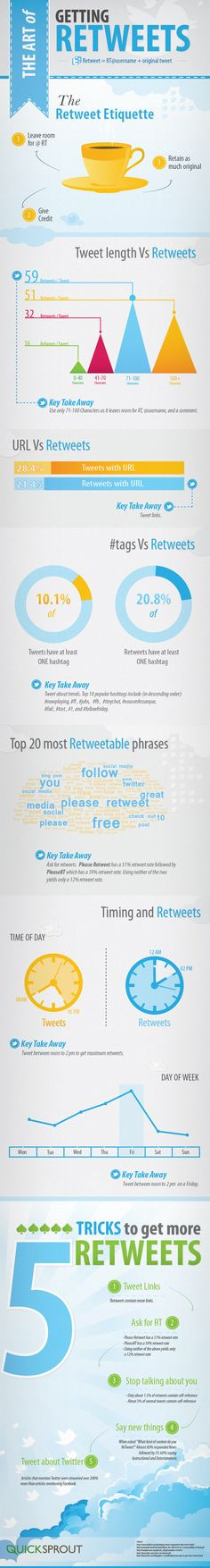 #Twitter > How to get more RTs (Dec 2012) | #SocialMedia #Infographic