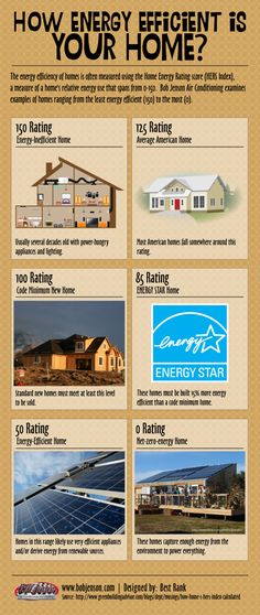 How Energy Efficient Is Your Home?[INFOGRAPHIC]