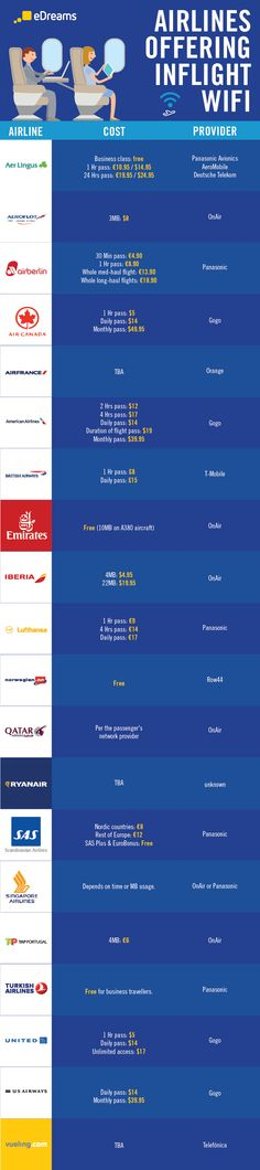 Which Airlines Offer Free Inflight Wifi Internet Access? #infographic