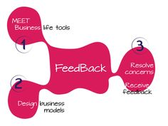 feedback, resolve business concerns, business life, competitividad, retroalimentacion, diseño bl, business model design.http://www.businesslifemodel.com/#!business-life-english/co7