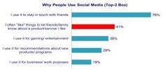 Top reason to use social media is staying in touch with friends.