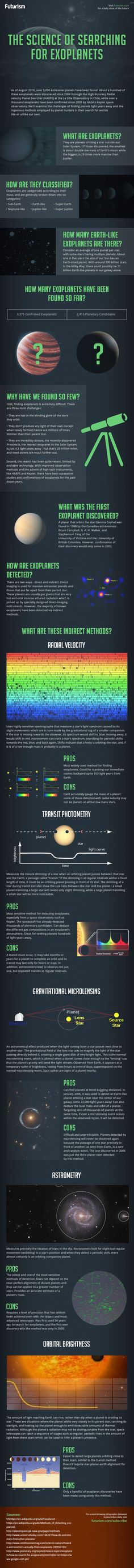 The Science of Searching for Exoplanets [INFOGRAPHIC]
