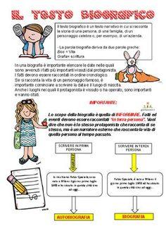 Un percorso completo sul testo biografico per la scuola primaria. Schema per la produzione, regole, gioco...