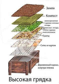 Garden Crafts, Garden Projects, Garden Art, Home And Garden, Small Gardens, Outdoor Gardens, Patio Design, Garden Design, Rooftop Garden