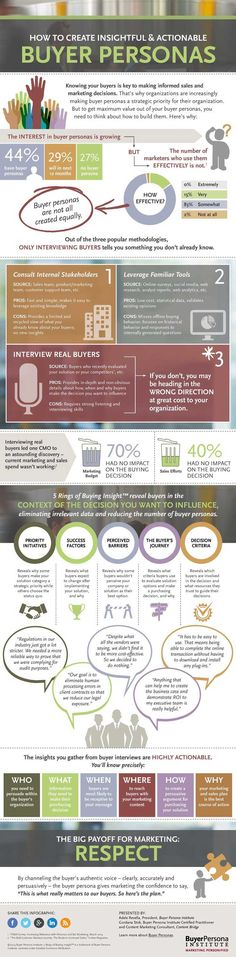 Create Insightful & Actionable Buyer Personas #E-Commerce #Infographics