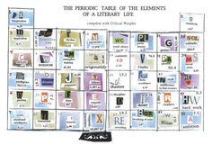 5. Periodic table of the elements of a literary life   --   A creative way to apply chemistry to literature. Designed in 2008 by Louis Phillips for Rattle Magazine #29, it's a tribute to visual poetry.