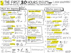 I love this Sacha Chua's style and focus. She creates sketchnotes, or visual… Study Skills, Study Tips, Visual Note Taking, Visual Thinking, Coaching, Effective Learning, Flavio, Learn Faster, College Organization
