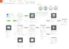 User Journey - Fantasy Sports app #wireframes #thumbnails #userflow