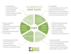 Los beneficios de tener buenos lugares en las #ciudades http://www.plataformaurbana.cl/archive/2014/11/06/los-beneficios-de-tener-buenos-lugares-en-las-ciudades-segun-pps/… #Placemaking #EspaciosPublicos