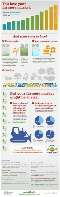 I-Love-My-Farmers-Market-Infographic.png 600×1,961 pixels