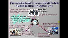 AUE2602-Topic 2B-Control Environment Organizational Structure, No Response, Finance, Environment, Student, Economics