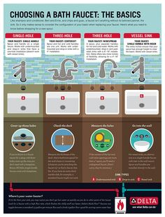 Picture Collection Website How To Choose A Bathroom Faucet Infographic Explaining The Basics Of Bathroom Faucets Delta