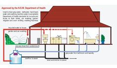grey water recycling and irrigation   Google Image Result for http://www.environmentwriter.com/wp-content/uploads/greywater1.jpg