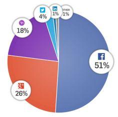 Facebook Login Dominates Social Login