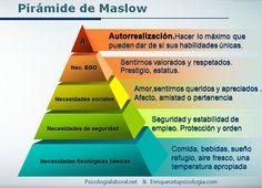 Abraham Maslow motivación pirámide