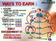 This is the ways on how to earn at your 1 account in aim global Heath Care, Global Business, Marketing Plan, Passive Income, You Changed, Health And Beauty, Medicine, How To Plan, Future