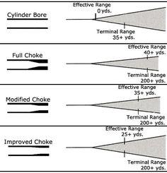 To help you with shotgun chokes... #shotgun #choke #shooting
