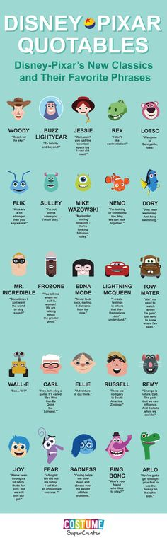 Here's a quick look of some of our favorite Disney Pixar characters and their quotes. From Disney PIXAR studio Disney Memes, Disney Quiz, Disney Art, Funny Disney, Disney Pics, Disney Sayings, Sad Disney, Walt Disney Quotes, Baby Sayings
